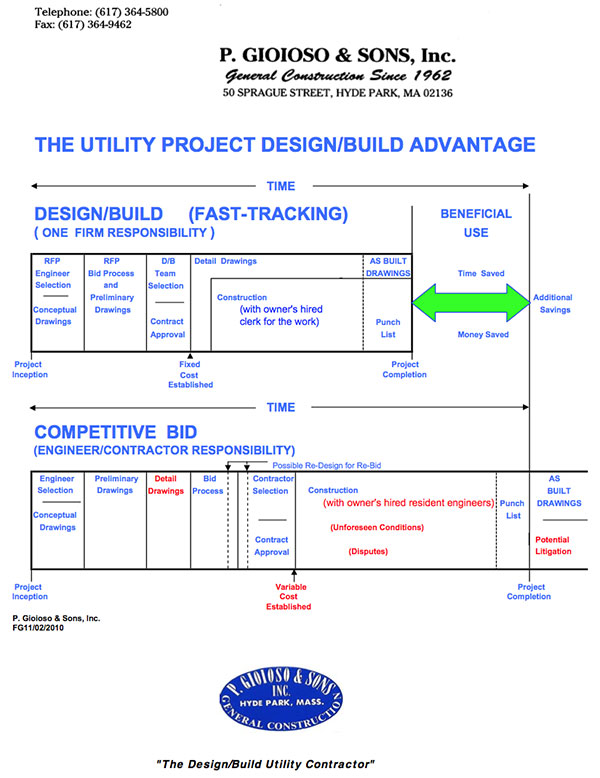 Utility Project Design and Build Plan